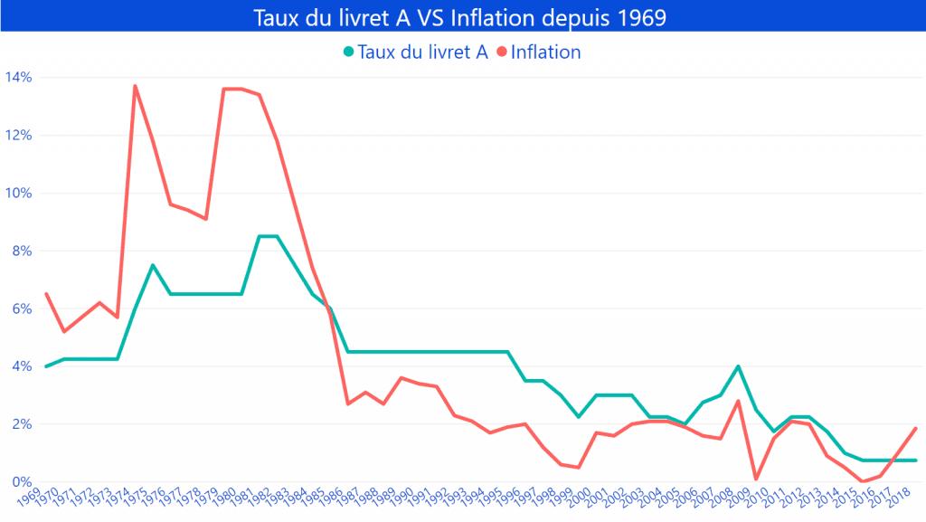 Livret A versus inflation