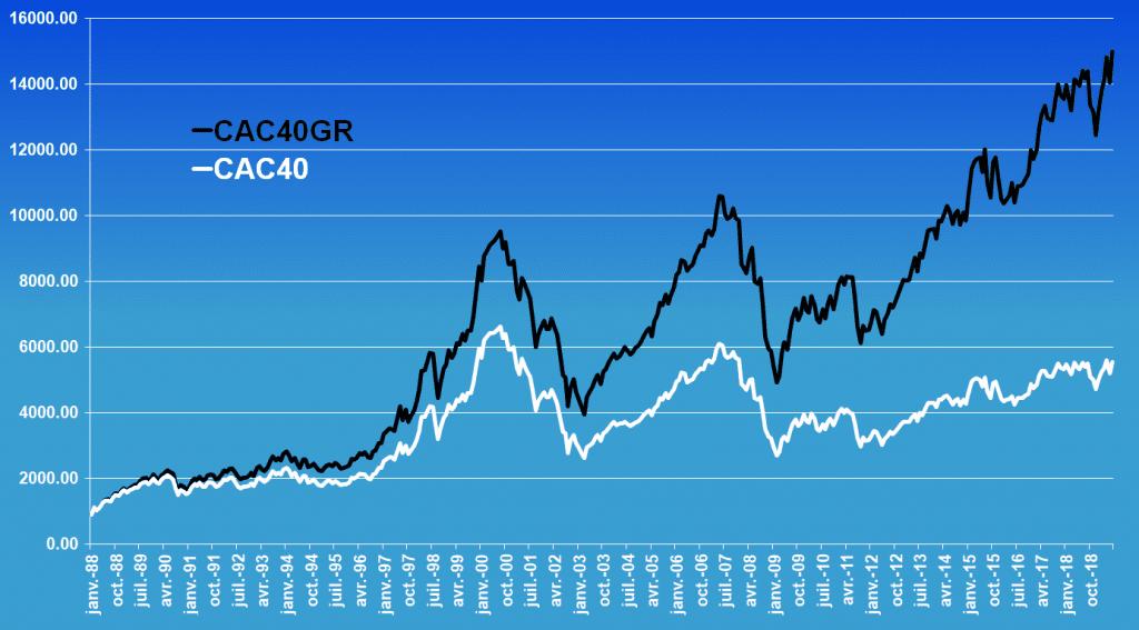 comparaison du CAC 40 et du CAC 40 GR