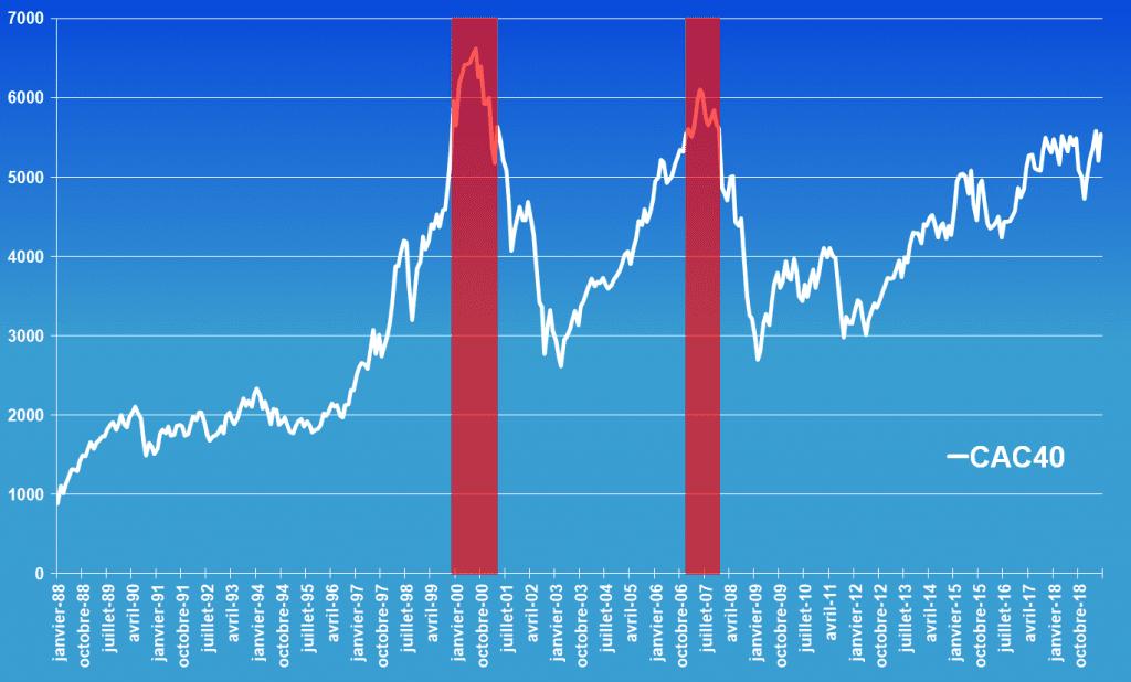 impact des crises de 2000 et 2008 sur un capital investi dans le CAC 40
