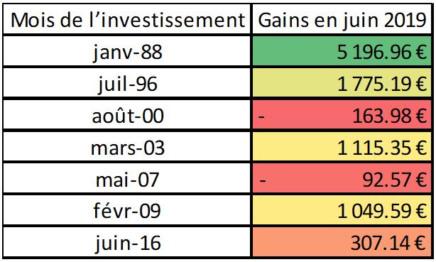 évolution de 1000 € investis dans le CAC 40 depuis 1988