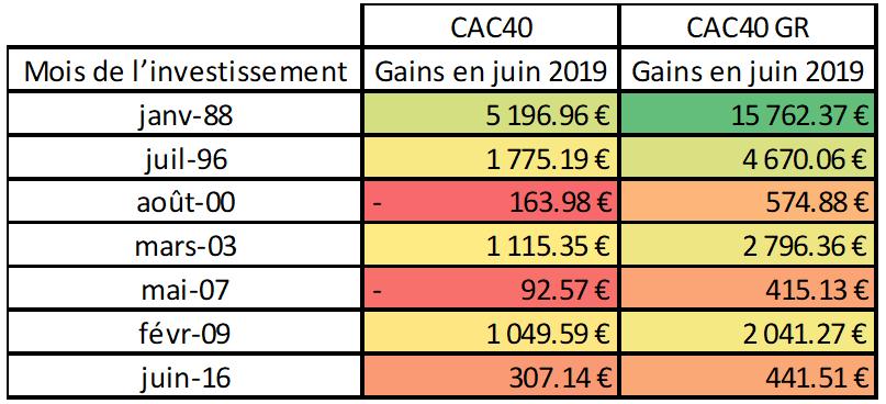évolution d'un capital de 1000 € investi dans le CAC 40 en réinvestissant les dividendes