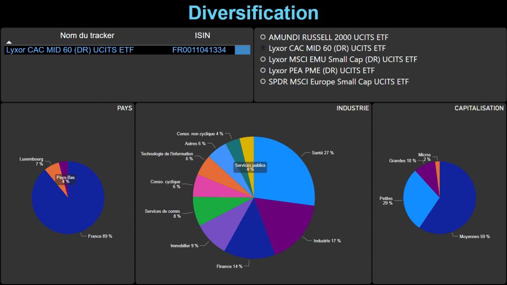 diversification FR0011041334