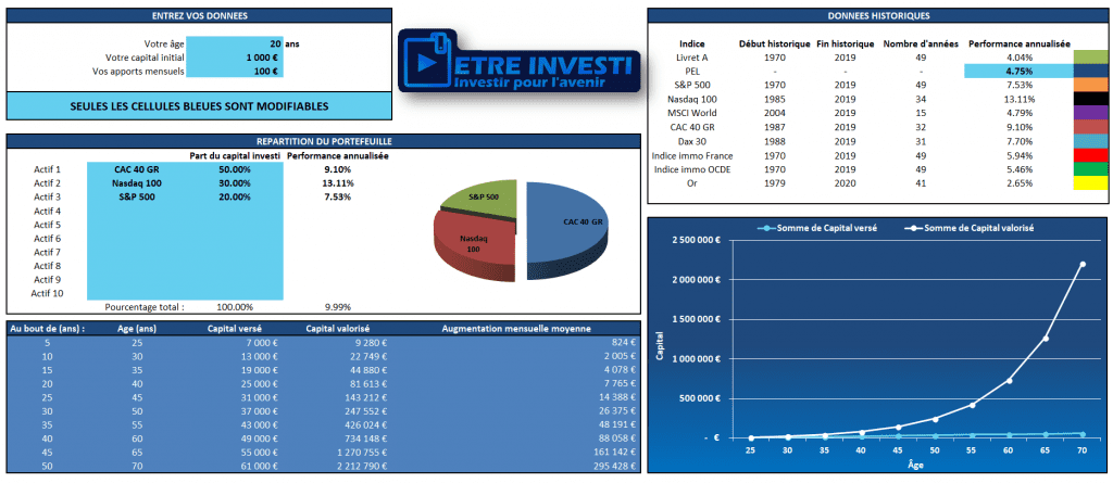 feuille Excel pour calculer son espérance de capital dans quelques années grâce à la Bourse