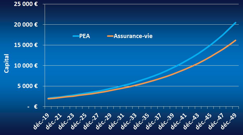 comparatif des performances offertes par le PEA et l'assurance-vie