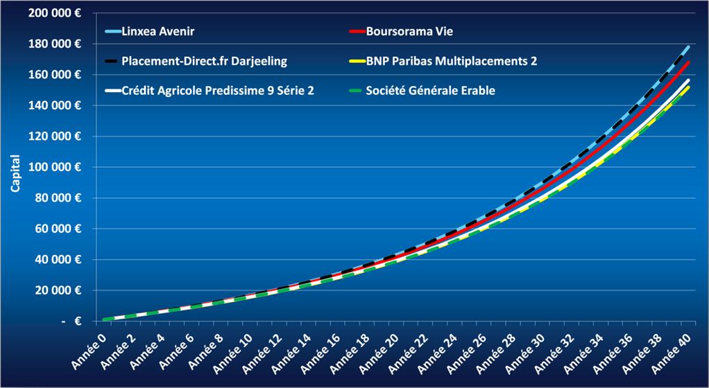 impact des fonds euros sur la performance d'une assurance-vie
