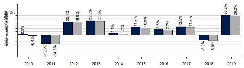historique des performance du tracker entre 2010 et 2019