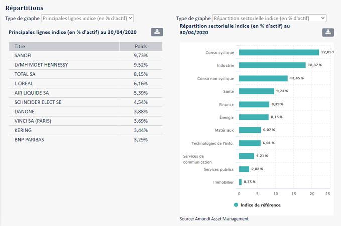 sociétés qui composent le tracker et répartition sectorielle