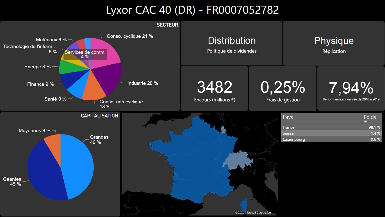 Caractéristiques du tracker Lyxor CAC 40