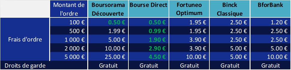 tableau qui compare les frais prélevés par différents courtiers pour le PEA