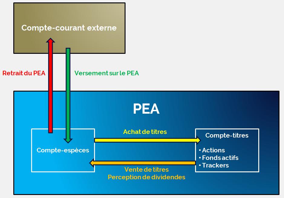 schéma qui décrit la structure d'un PEA et ses flux