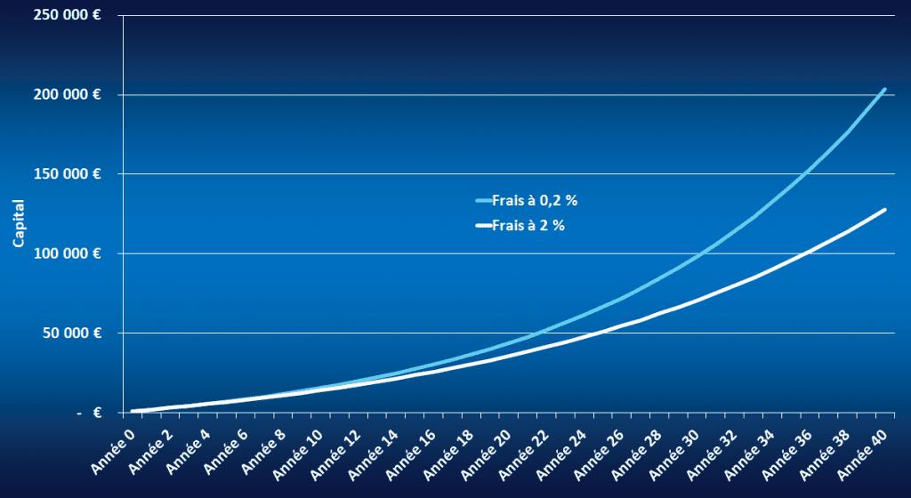 graphique qui montre l'impact des frais prélevés par les sociétés de gestion