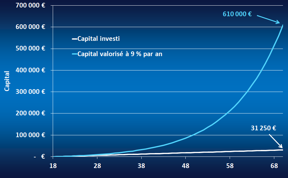 graphique qui montre qu'avec un plan d'investissement en Bourse on peut gagner beaucoup d'argent