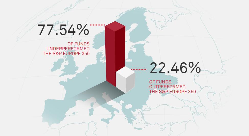 graphique qui montre que les fonds actifs sont généralement moins performants que les indices qu'il tentent de battre