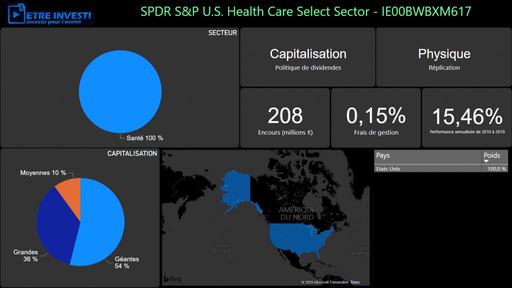 Caractéristiques du tracker SPDR S&P U.S. Health Care Select Sector - IE00BWBXM617