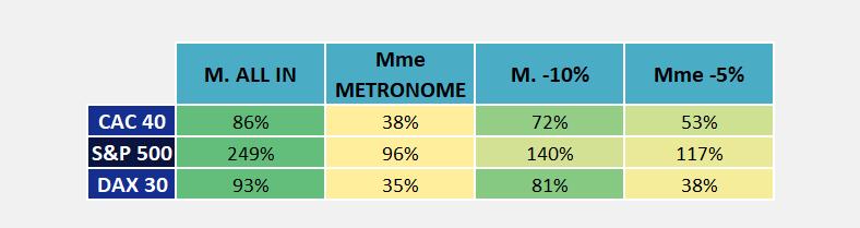 Comparatif des performances de différentes stratégies d'investissement