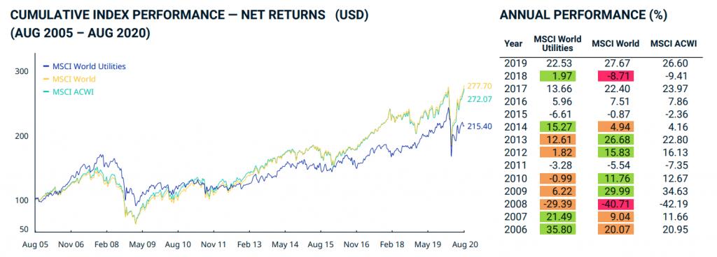 Comparaison de l'indice MSCI World et MSCI World Utilities