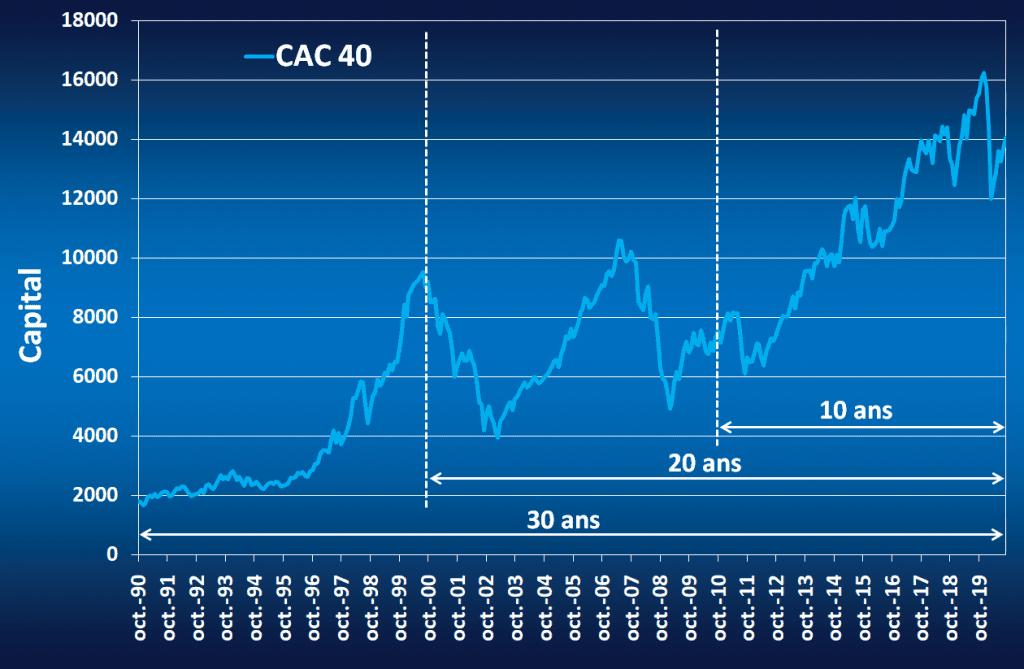 Graphique qui donne l'évolution du CAC 40 entre 1990 et 2020