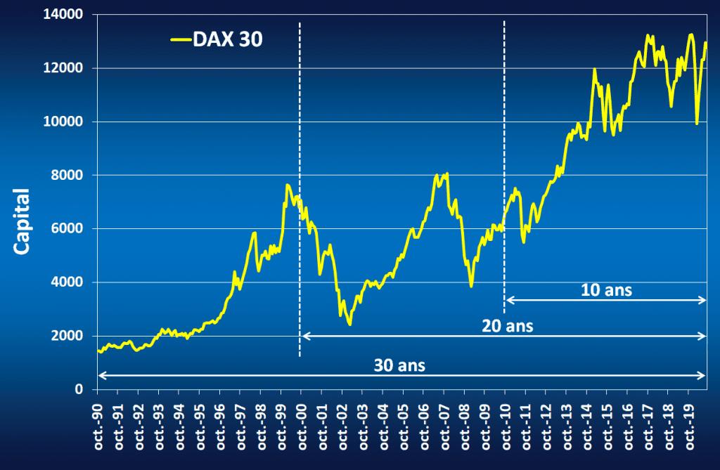 Graphique qui donne l'évolution du DAX 30 entre 1990 et 2020