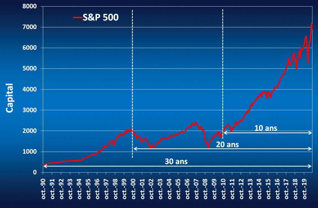 Graphique qui donne l'évolution du S&P 500 entre 1990 et 2020