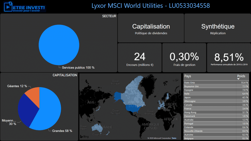 Caractéristiques du tracker Lyxor MSCI World Utilities - LU0533034558