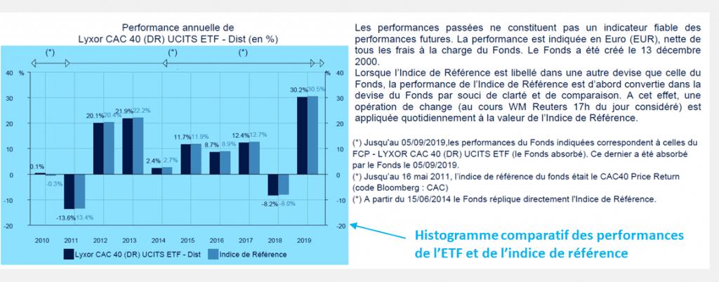 Performances passées de l'ETF