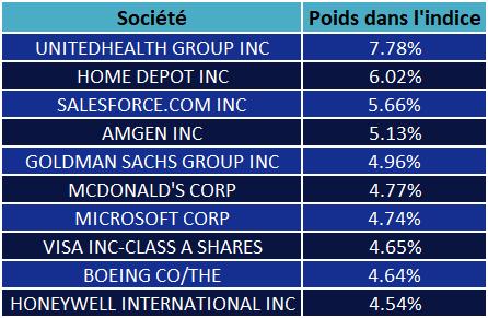 Tableau recensant les 10 sociétés ayant le plus de poids dans l'indice Dow Jones