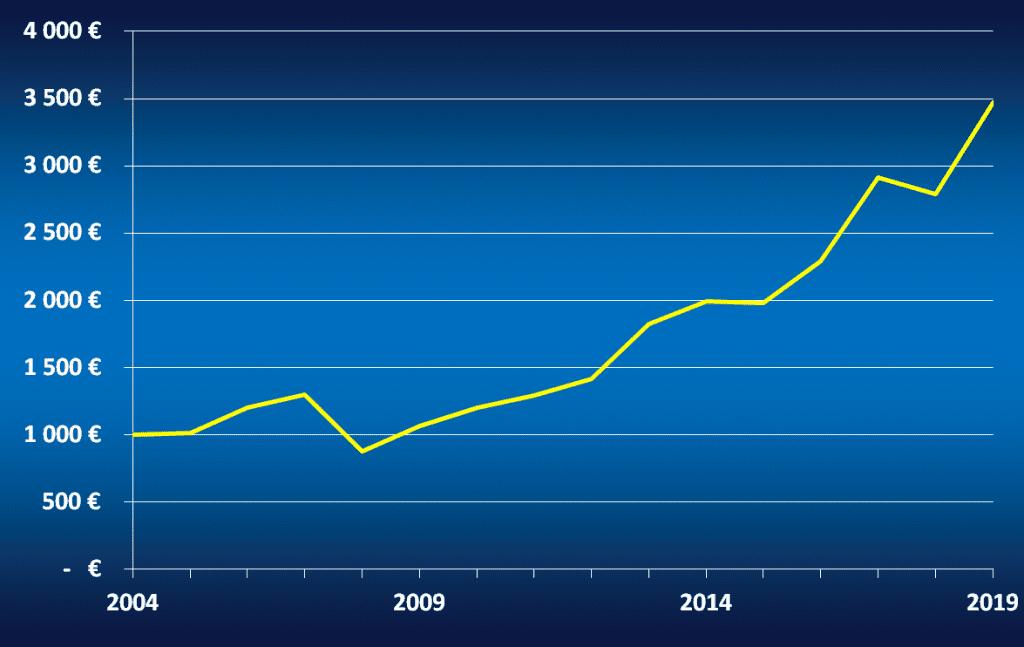 Evolution d'un capital de 1000 € investi entre 2004 et 2019 sur le Dow Jones