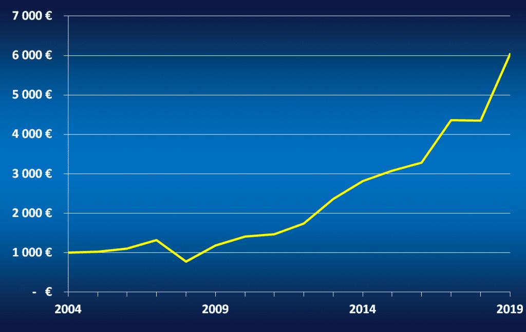 Evolution d'un capital de 1000 € investi entre 2004 et 2019 sur le NASDAQ-100