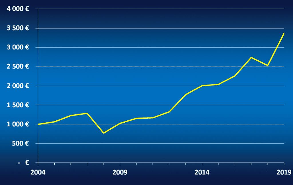 Evolution d'un capital de 1000 € investi entre 2004 et 2019 sur le Standard and Poor's 500