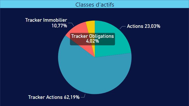 Répartition des classes d'actifs de mon portefeuille d'investissement