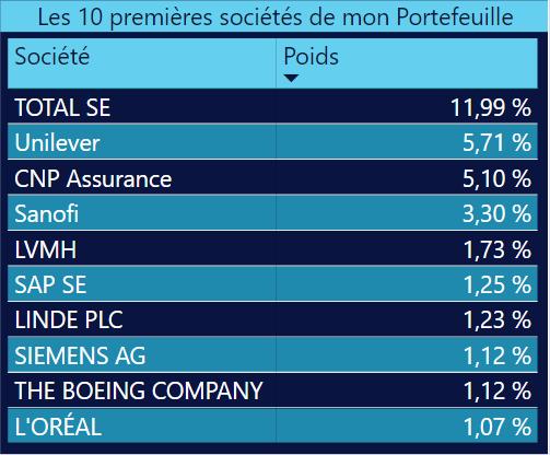 Liste des dix entreprises ayant le plus de poids dans mon portefeuille d'investissement