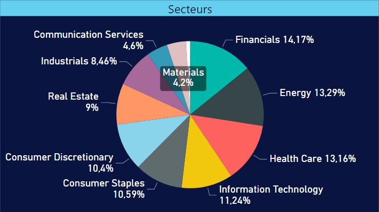 Répartition sectorielle de mon portefeuille d'investissement