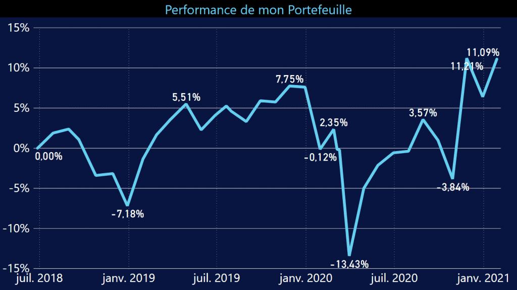 Historique de la performance de mon portefeuille d'investissement