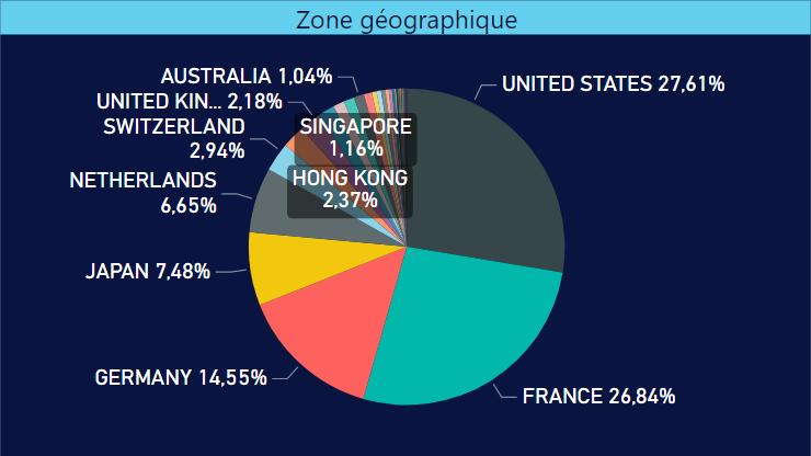 Répartition géographique de mon portefeuille d'investissement