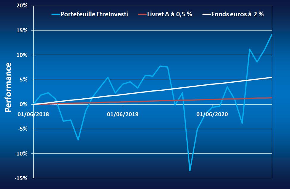 Comparatif de la performance du portefeuille EtreInvesti avec le livret A et un fonds euros